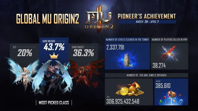You Can Now Pre-register for MU Origin 2, Webzen's Acclaimed